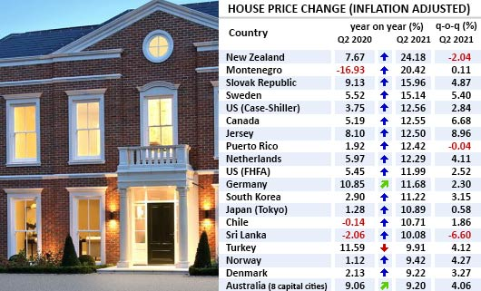 Q2 2021: Global house price boom seems unstoppable, particularly in Europe, U.S.