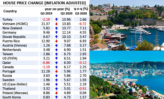 Q3 2020: Global house price boom strengthens