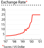 Ecuador exchange rate graph