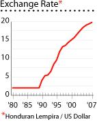 Honduras exchange rate graph houses properties