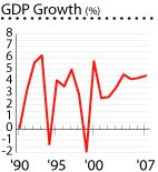 Honduras gdp growth graph houses properties real estate