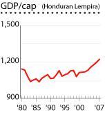 Honduras gdp per cap graph