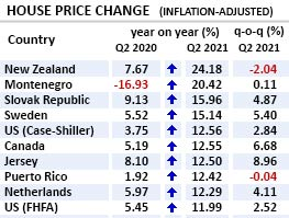 Q2 2021: Global house price boom seems unstoppable, particularly in Europe, U.S., Canada and parts of Asia-Pacific