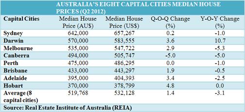 Property Prices In Australia Australian Real Estate Prices